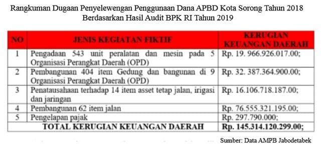 Rangkuman Dugaan Penyelewengan Penggunaan Dana APBD Kota Sorong Tahun 2018 Berdasarkan Hasil Audit BPK RI Tahun 2019